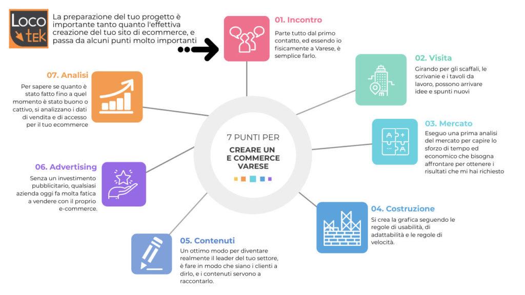 7 punti importanti per creare un e commerce varese